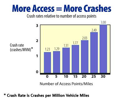 Highway 55 Corridor Coalition :: Crash Information